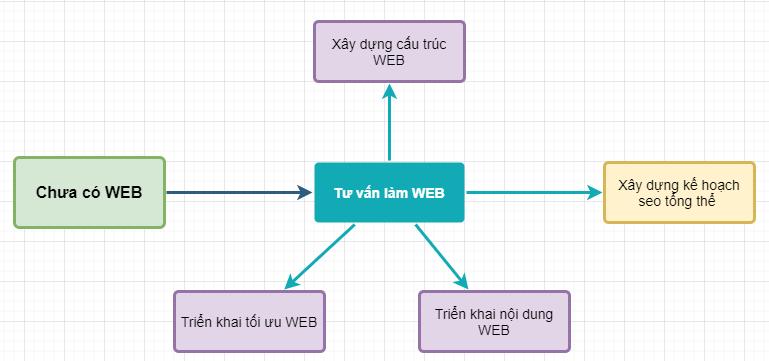 kế hoạch triển khai seo web